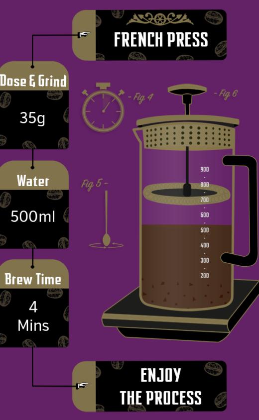Honduras Finca Maria Bonita Brew Recipe French Press Illustrated
