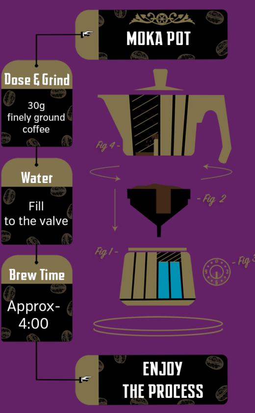 India 795 Brew Recipe Moka Pot Illustrated
