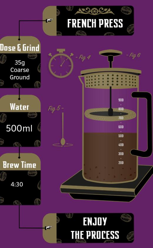 Serendipia Brew Recipe French Press Illustrated